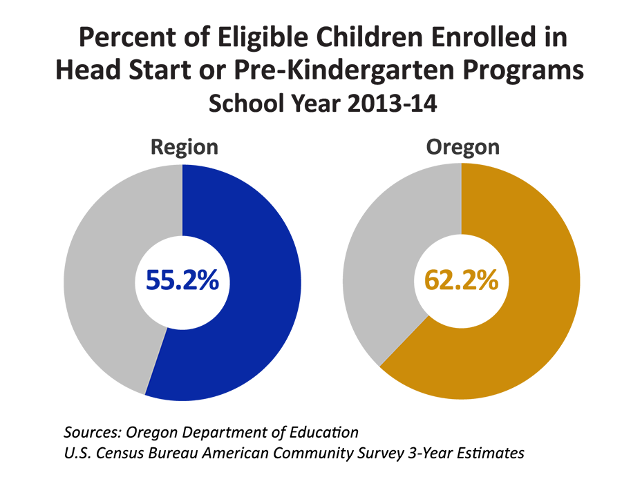 Percent of Eligible Children Enrolled in Head Start or Pre-Kindergarten Programs School Year 2013-14