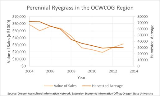 Perennial Ryegrass in the Region