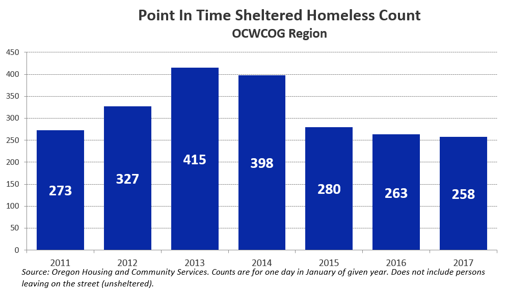 Point In Time Sheltered Homeless County