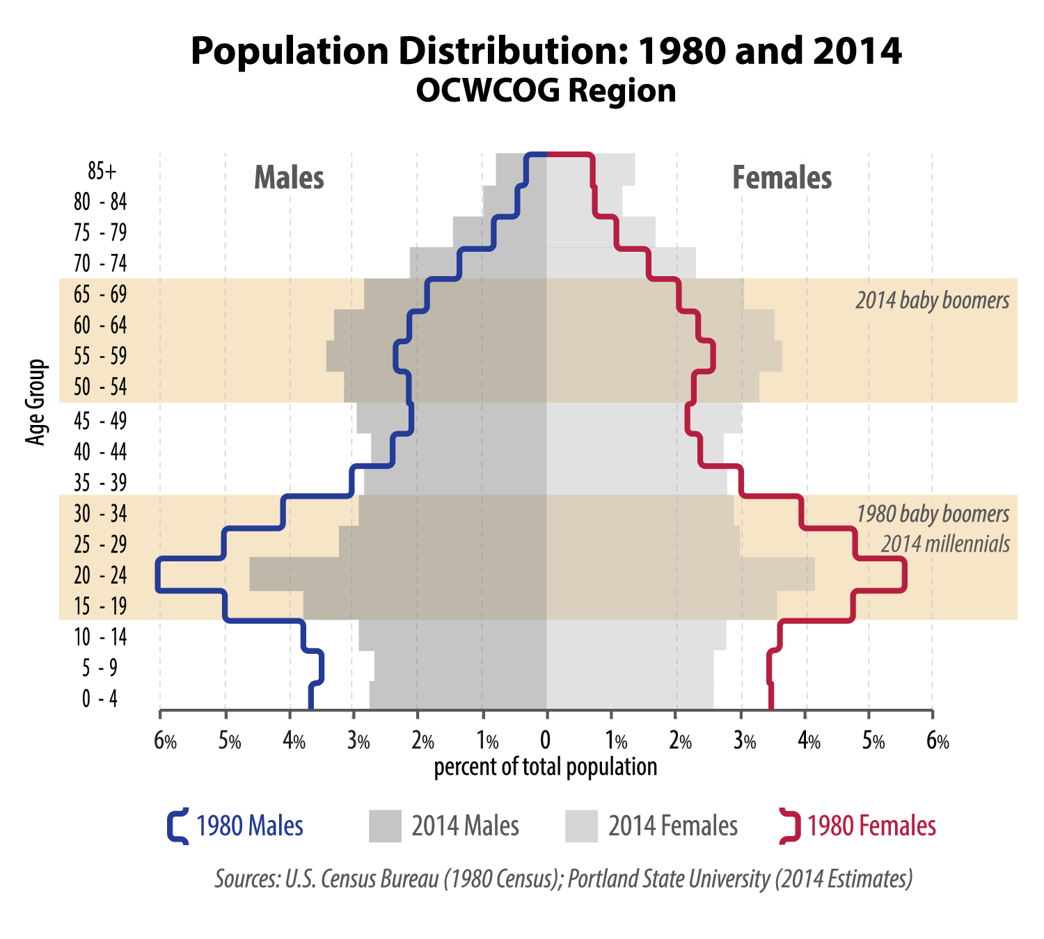 Population Distribution: 1980 and 2014 in the Region