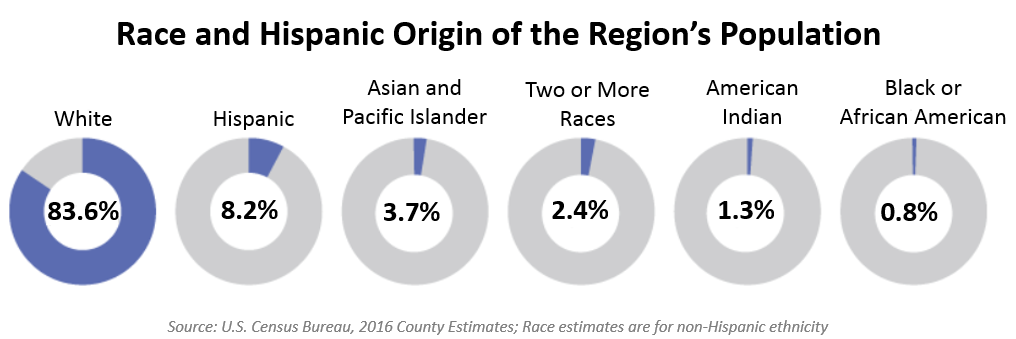 Race & Hispanic Origin of the Region's Population