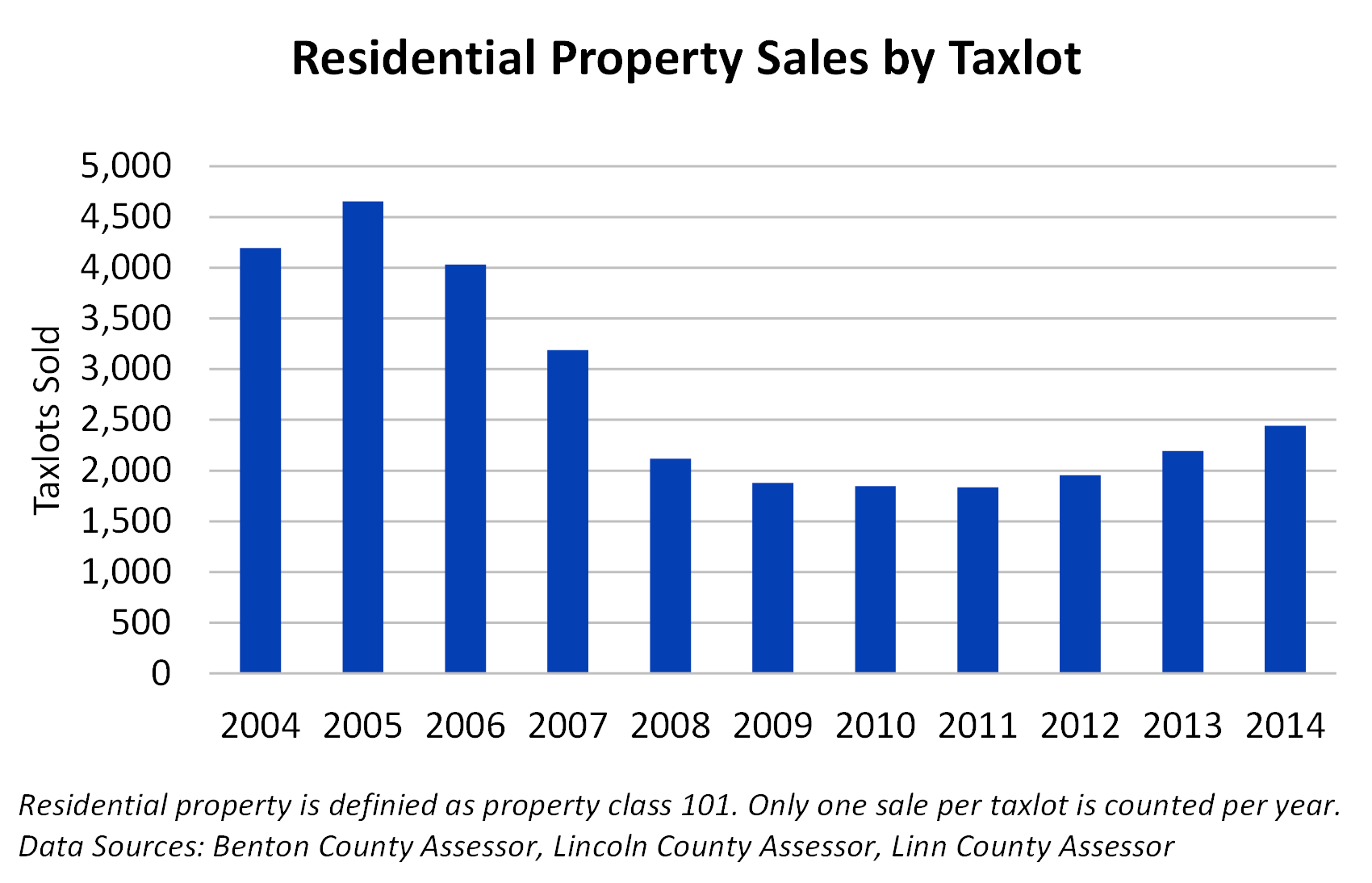 Residential Property Sales by Taxlot
