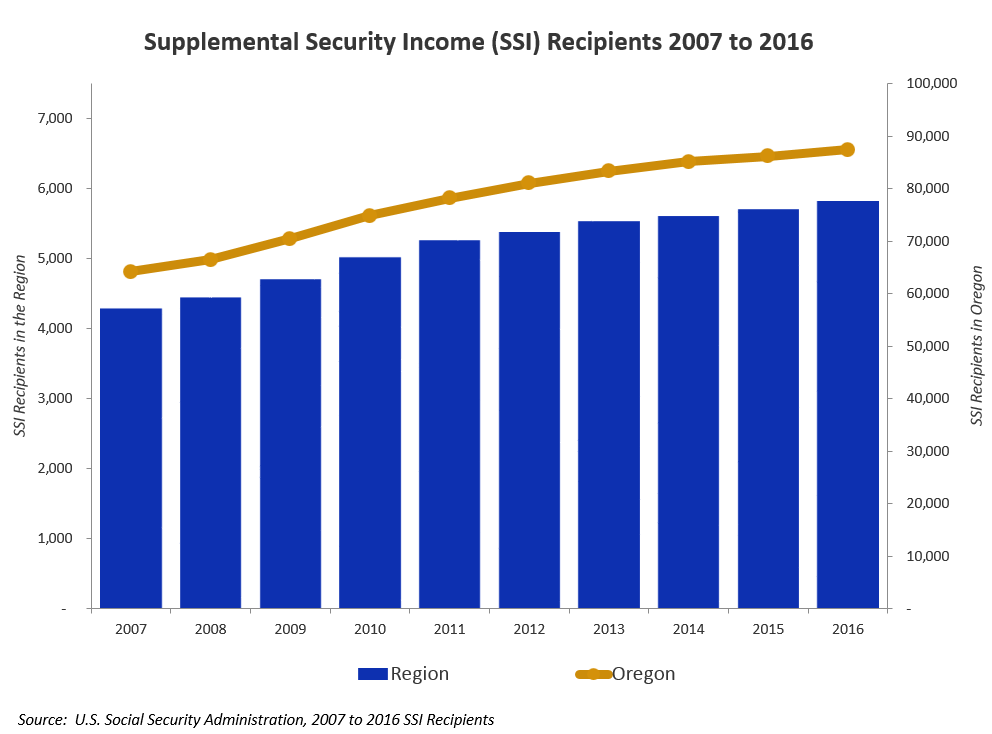 SSI Recipients 2007 to 2016
