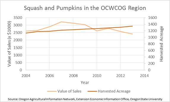 Squash and Pumpkins in the Region