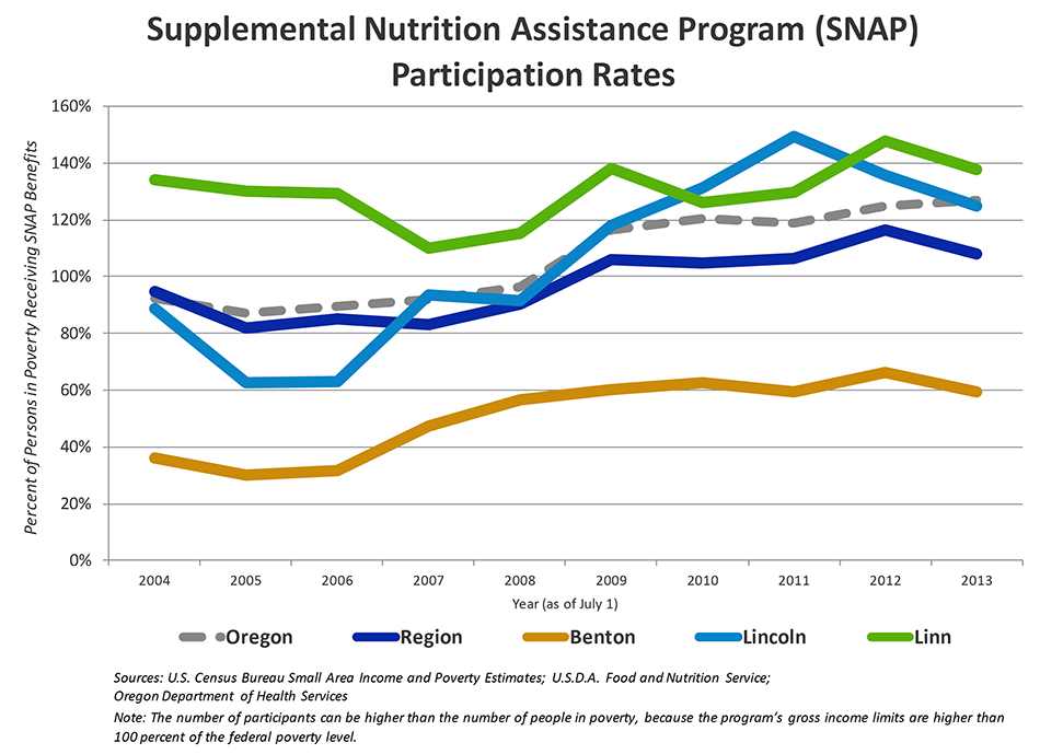 Supplemental Nutrition Assistance Program Participation Rates