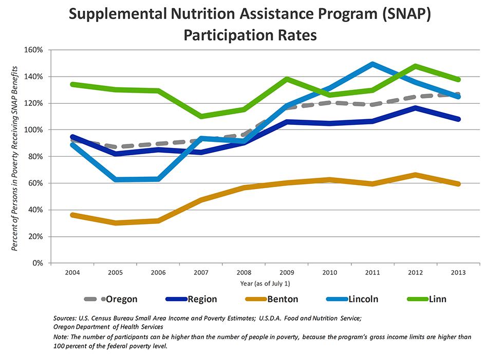 Supplemental Nutrition Assistance Program Participation Rates
