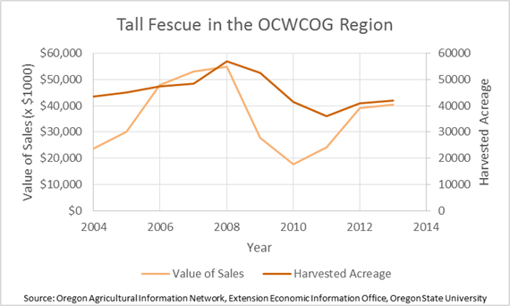 Tall Fescue in the Region