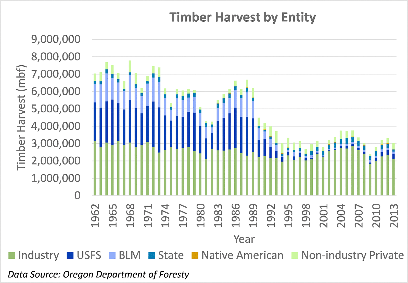Timber Harvest by Type of Entity
