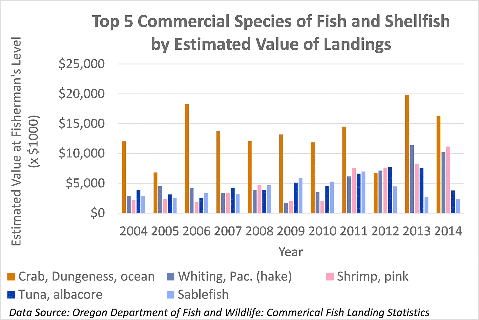 Top 5 Commercial Species of Fish and Shellfish by Estimated Value of Landings