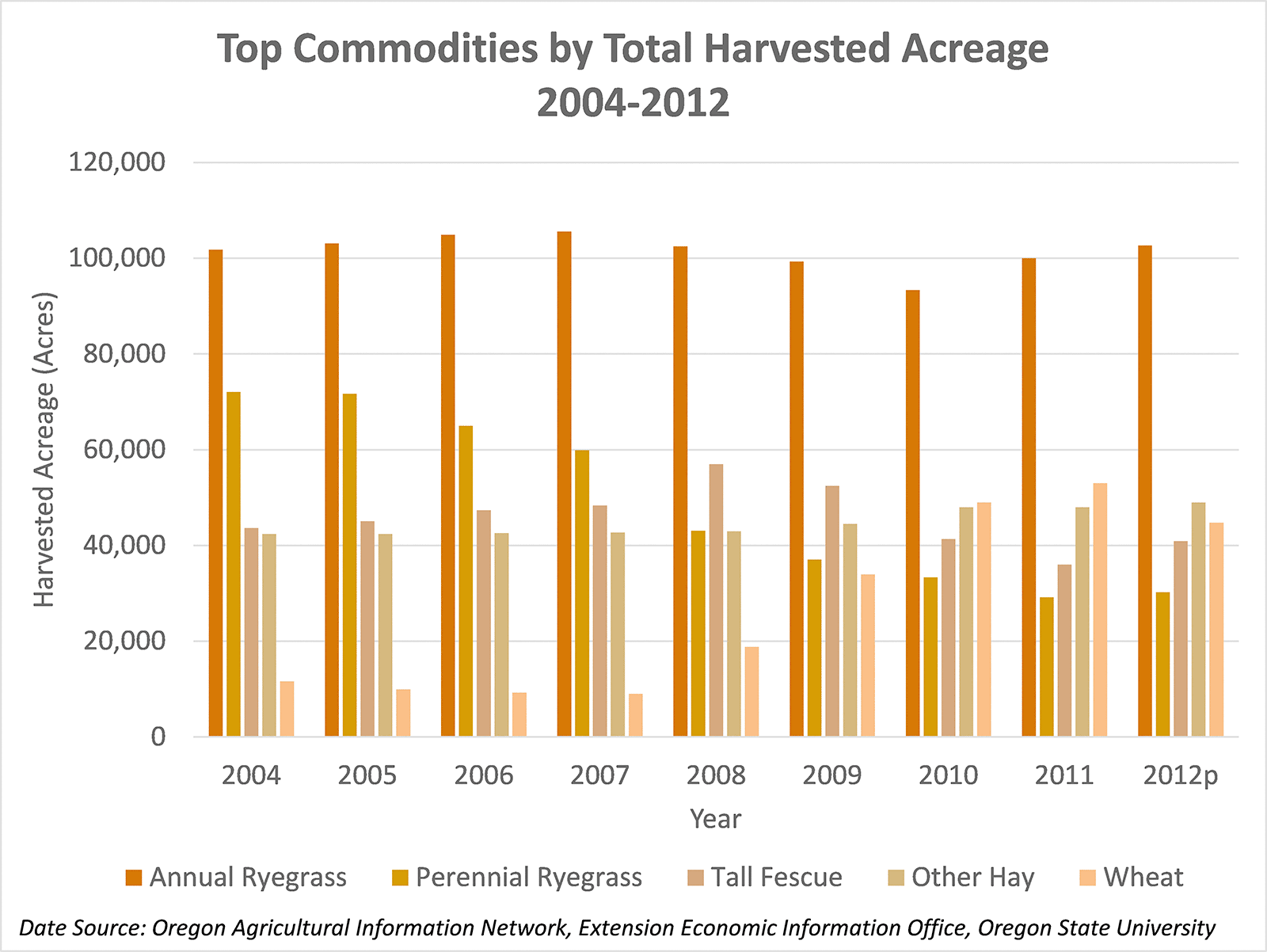 Top Commodities by Total Harvested Acreage
