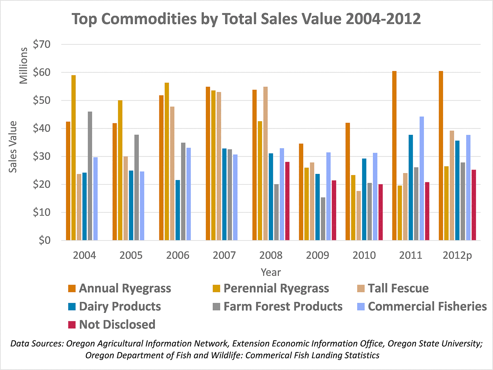 Top Commodities by Total Sales Value