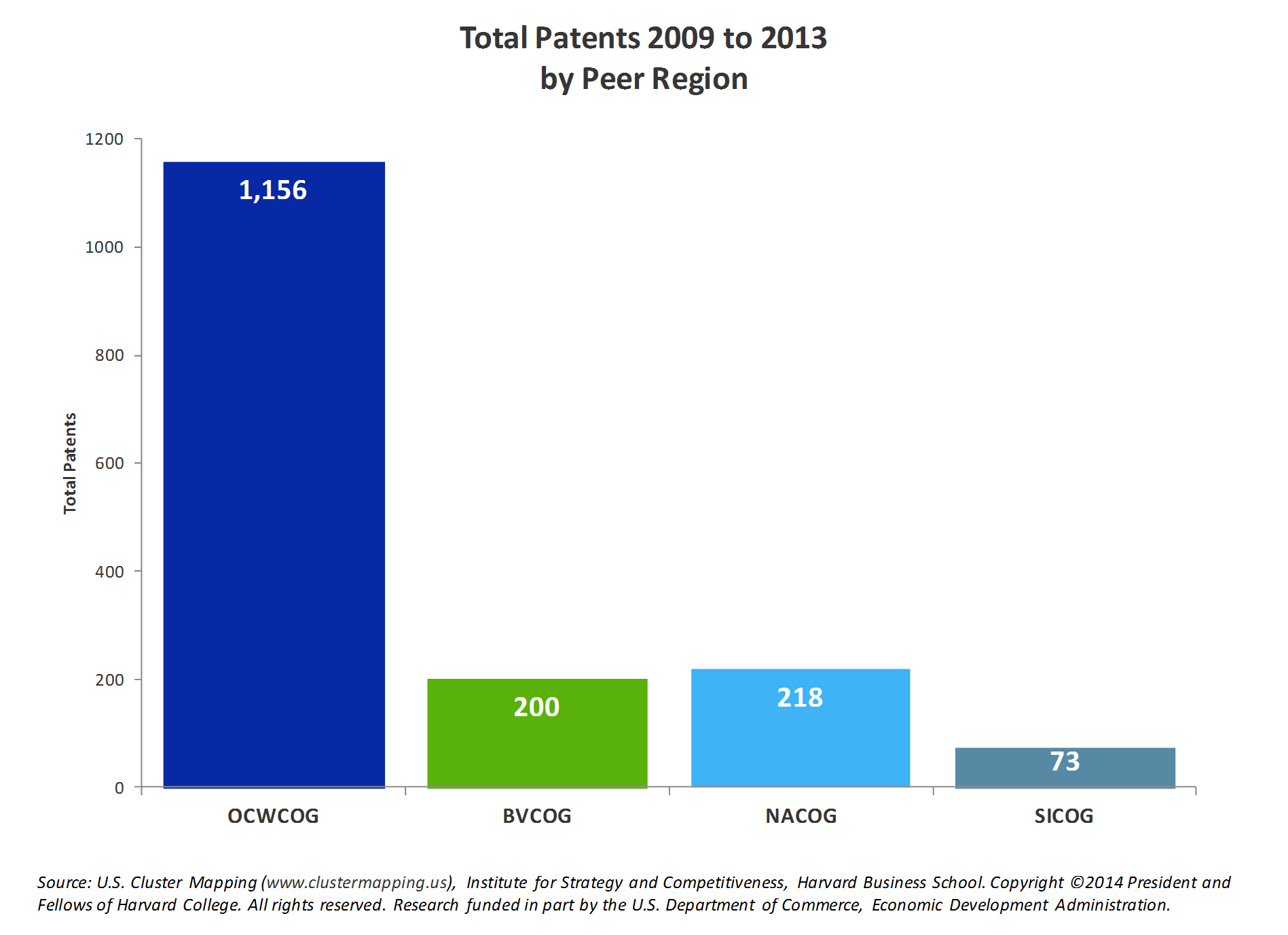 Total Patents 2009-2013 by Peer Region