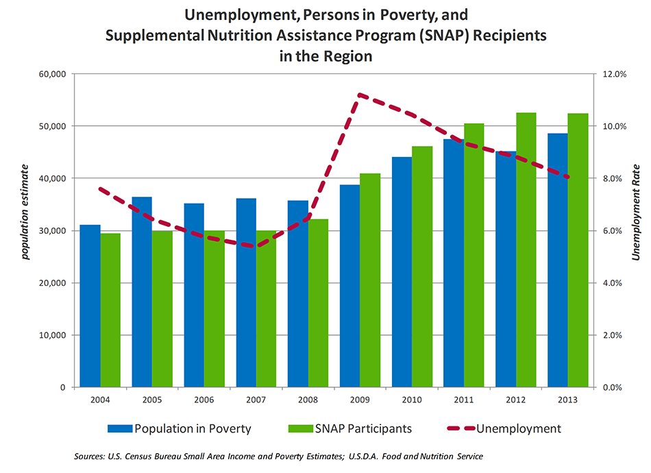 Unemployment, Persons in Poverty, and Supplemental Nutrition Assistance Program Recipients in the Region