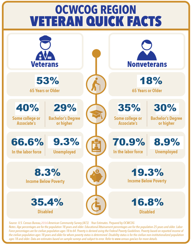 Veteran Quick Facts