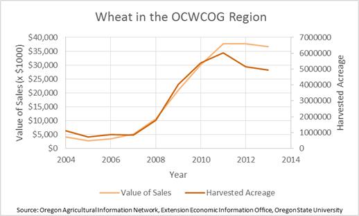Wheat in the Region