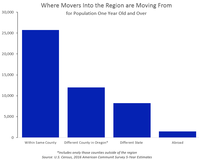 Where Movers into the Region are Moving From