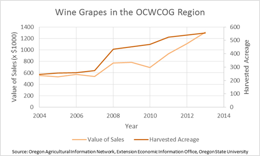 Wine Grapes in the Region