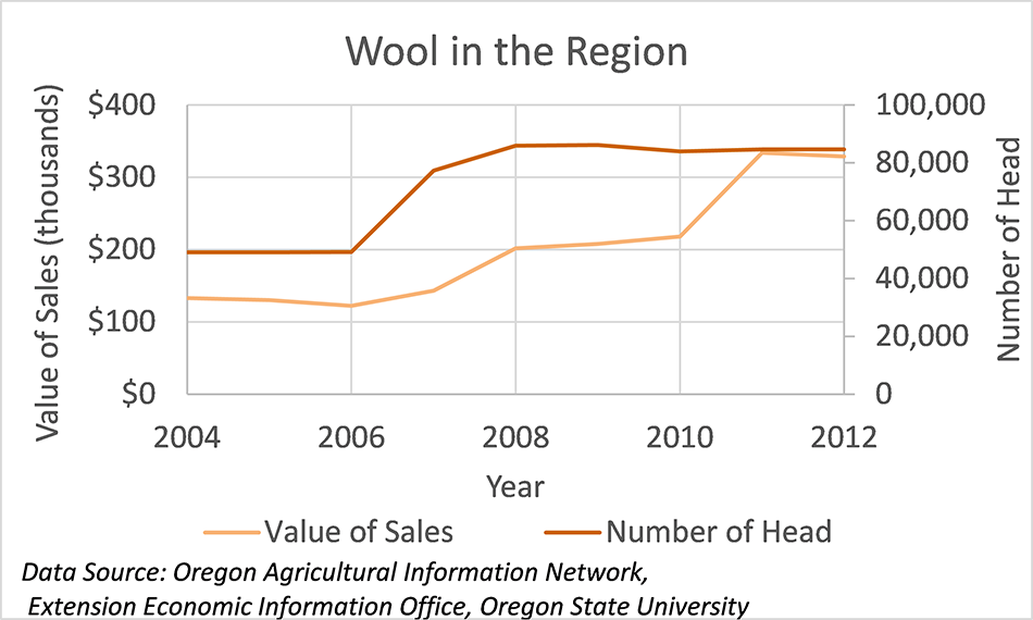 Wool in the Region