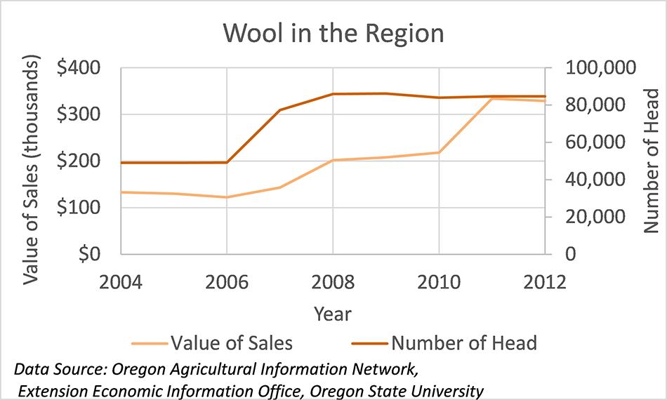 Wool in the Region