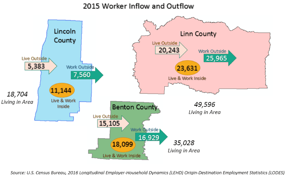 Worker Inflow and Outflow