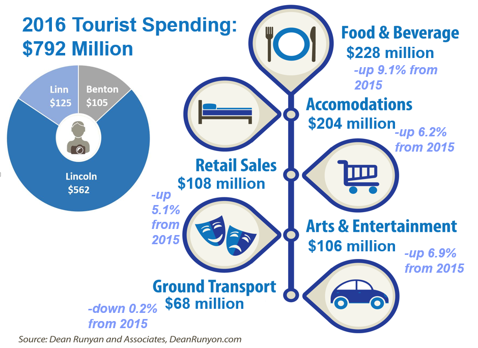 2016 Tourist Spending