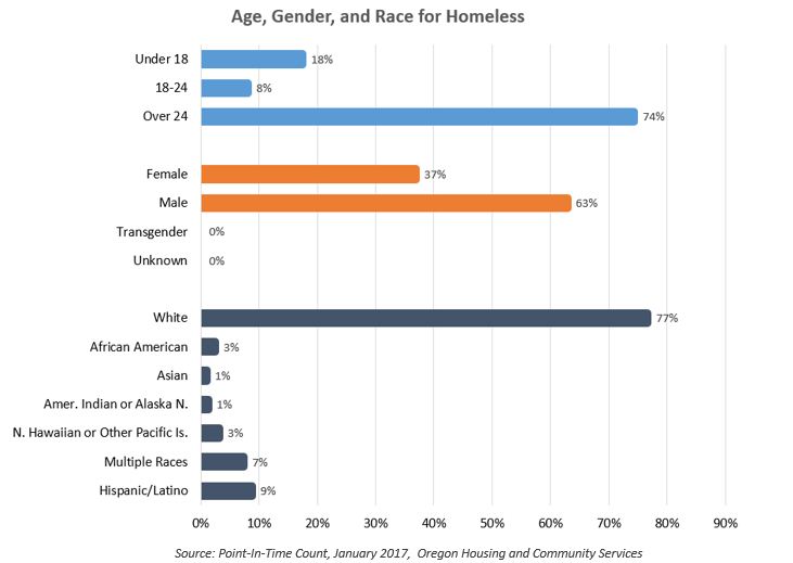 Age Gender and Race of Homeless Population