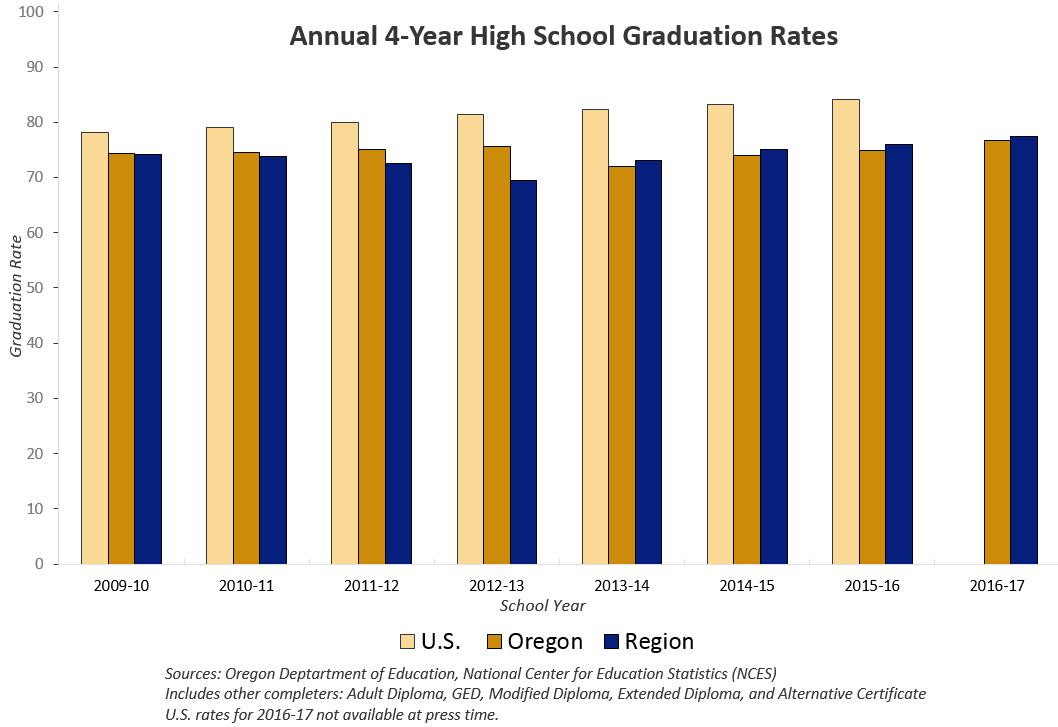 Annual 4 Year High School Graduation Rates