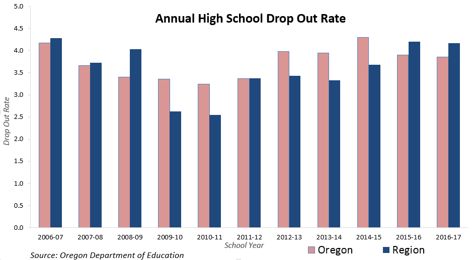 Annual High School Drop Out Rate
