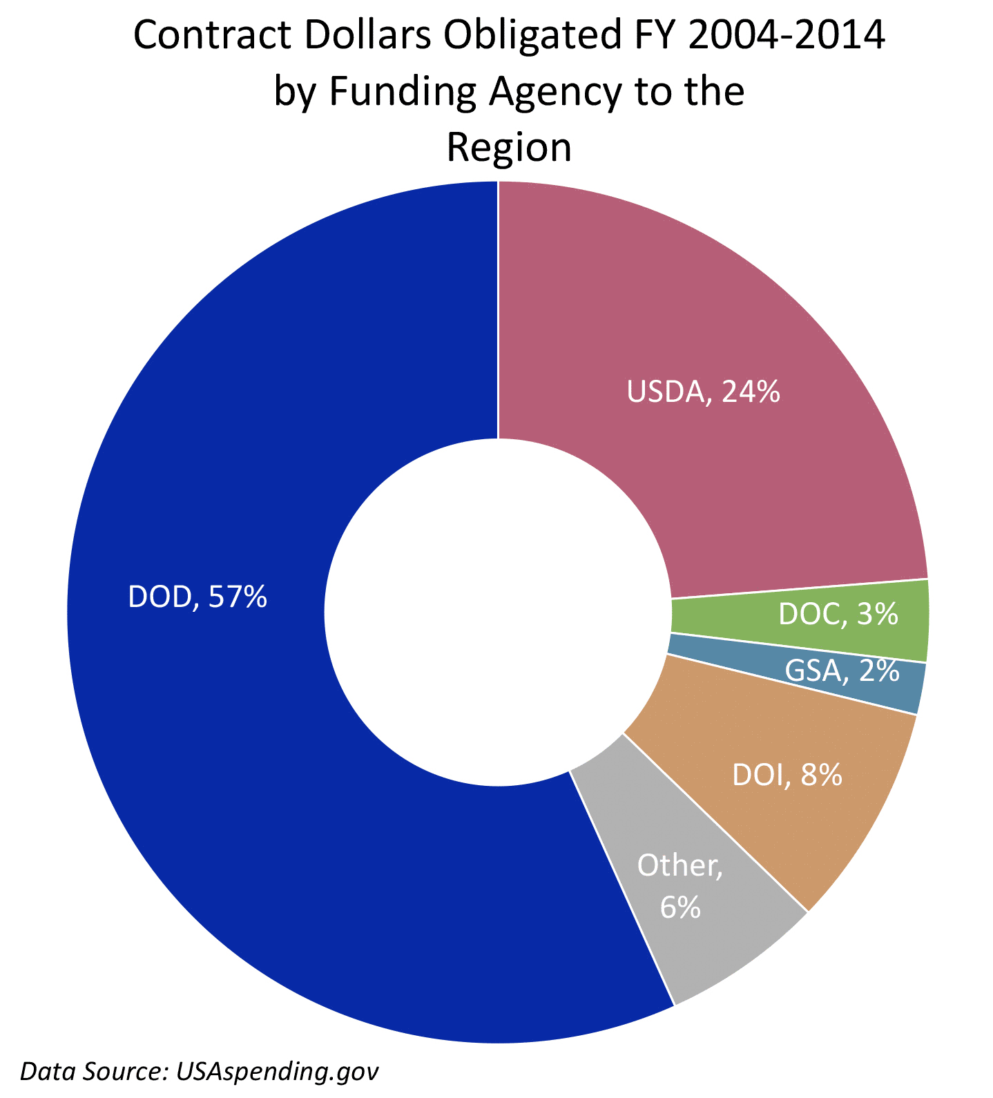 Contract Dollars Obligated FY 2004–2014 by Funding Agency to the Region