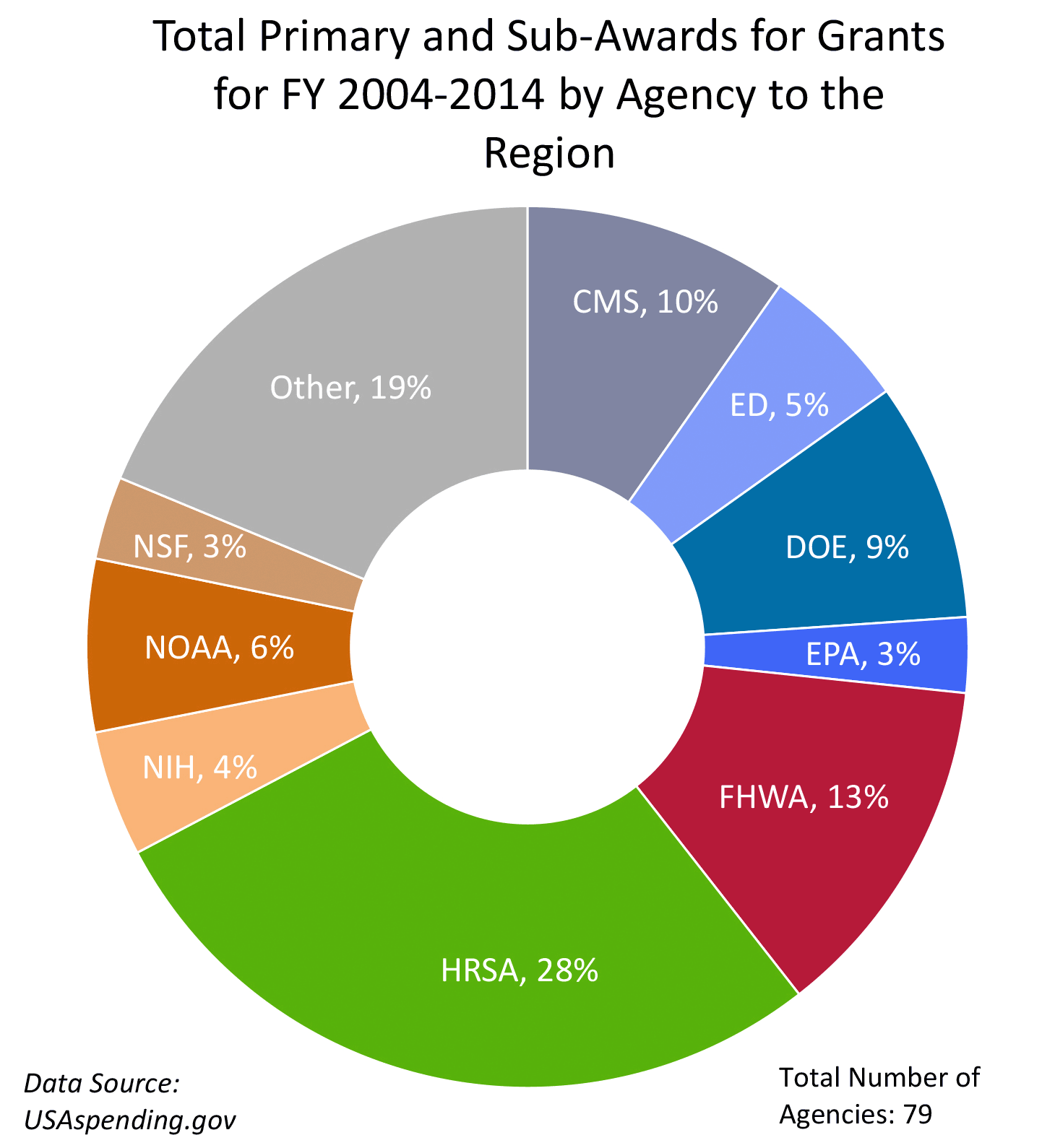 Total Primary and Sub-Awards for Grants for FY 2004–2014 by Agency to the Region