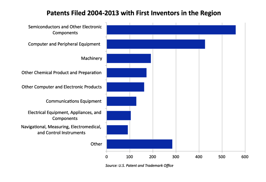 Patents Filed 2004–2013 with First Inventors in the Region
