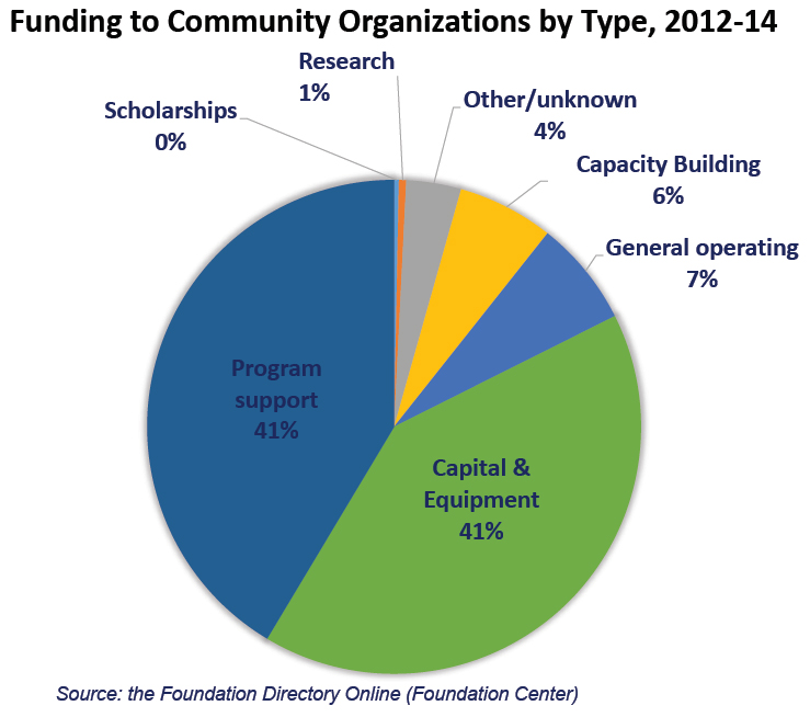 Funding to Community Organizations by Type, 2012-14