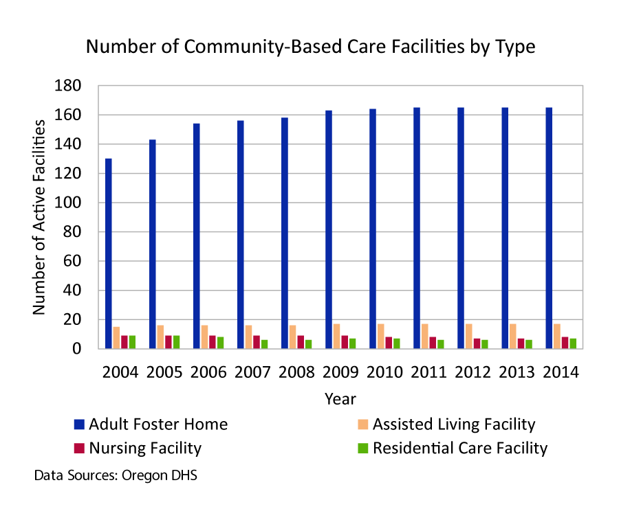 Number of Community-Based Care Facilities by Type