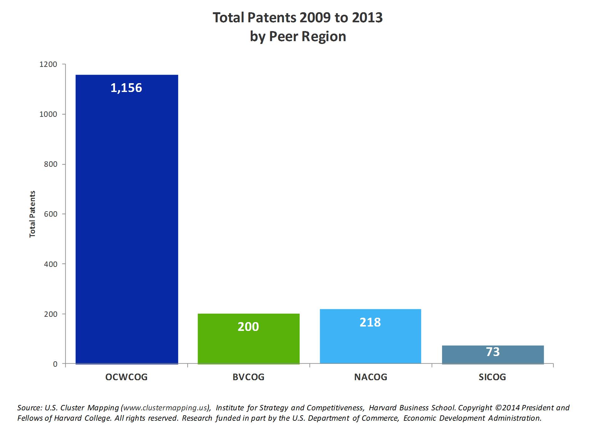 Total Patents 2009-2013 by Peer Region