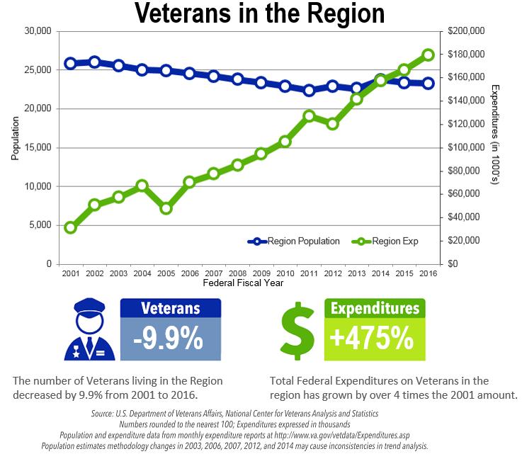 Veterans in the Region