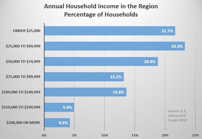 Annual Household Income in the Region