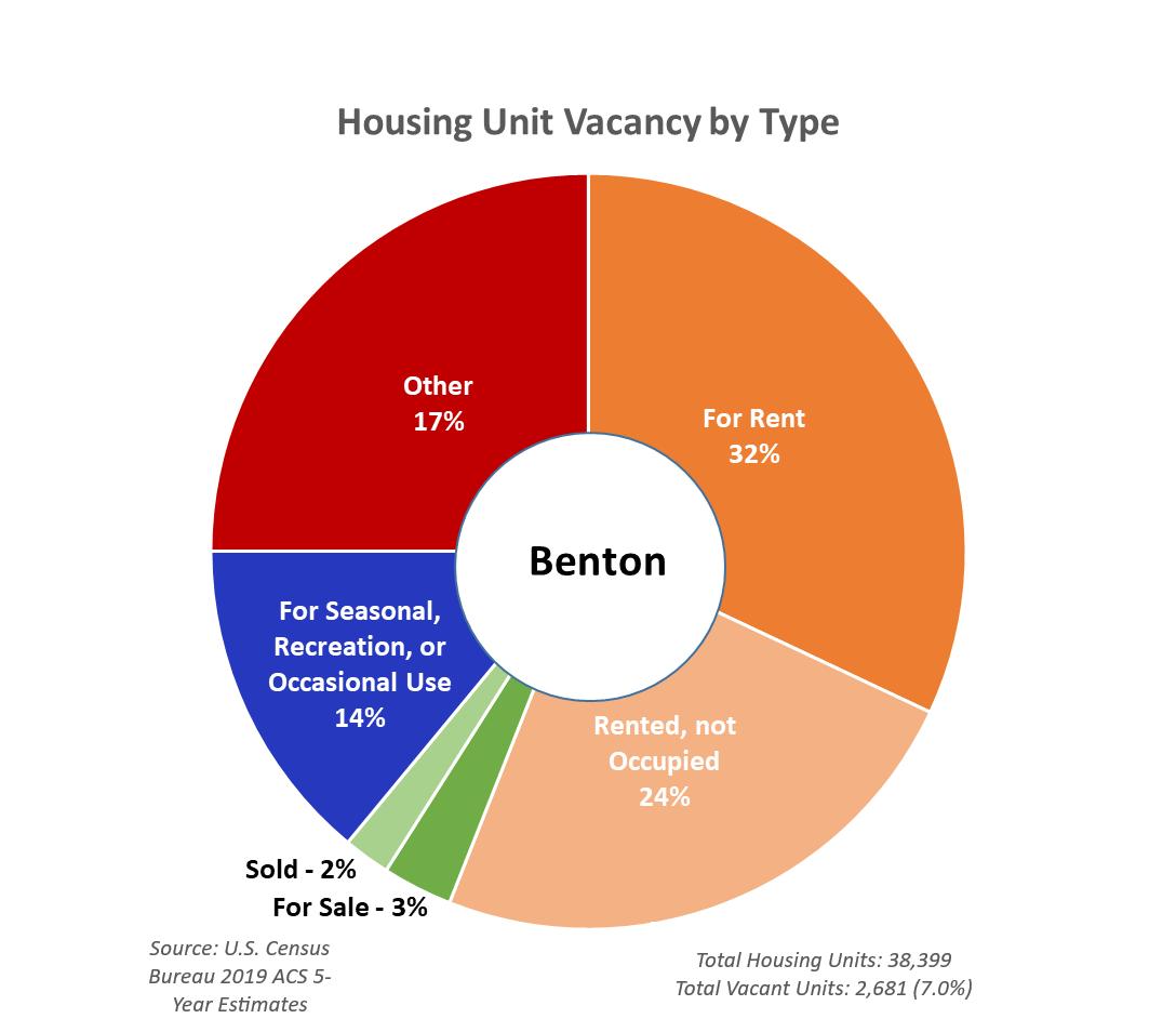 Housing Unit Vacancy by Type - Benton