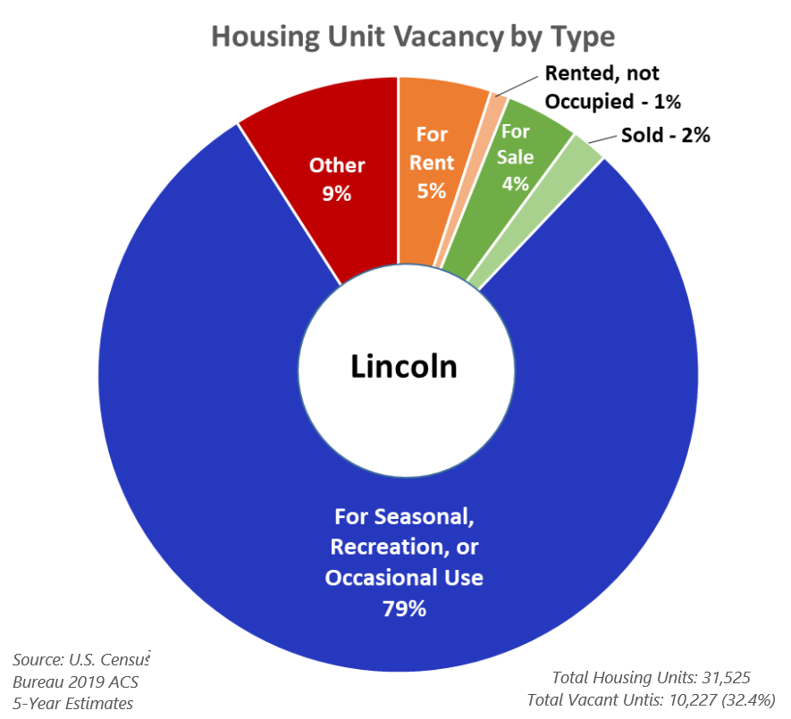 Housing Unit Vacancy by Type - Lincoln
