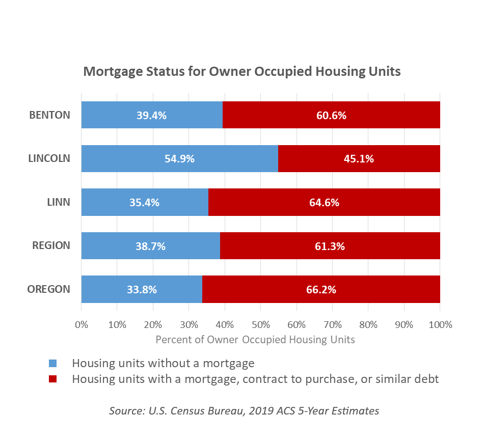 Mortgage Status for Owner Occupied Housing Units