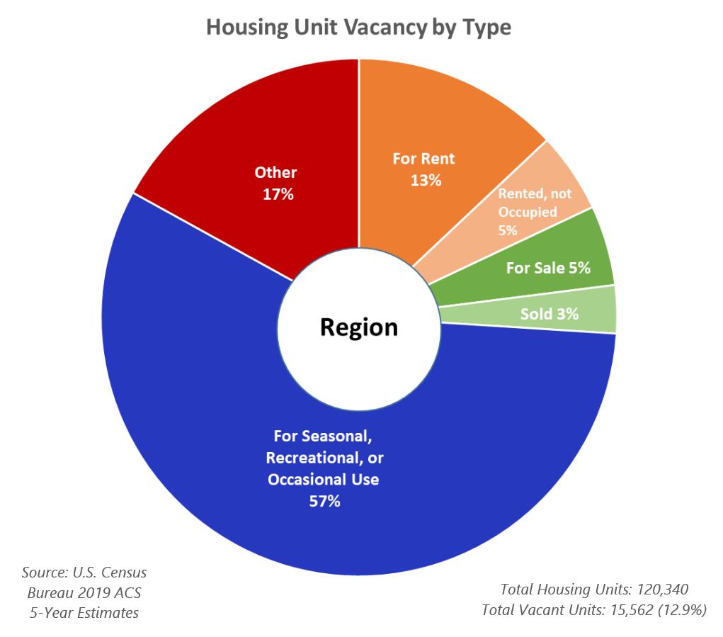 Housing Unit Vacancy by Type - Region