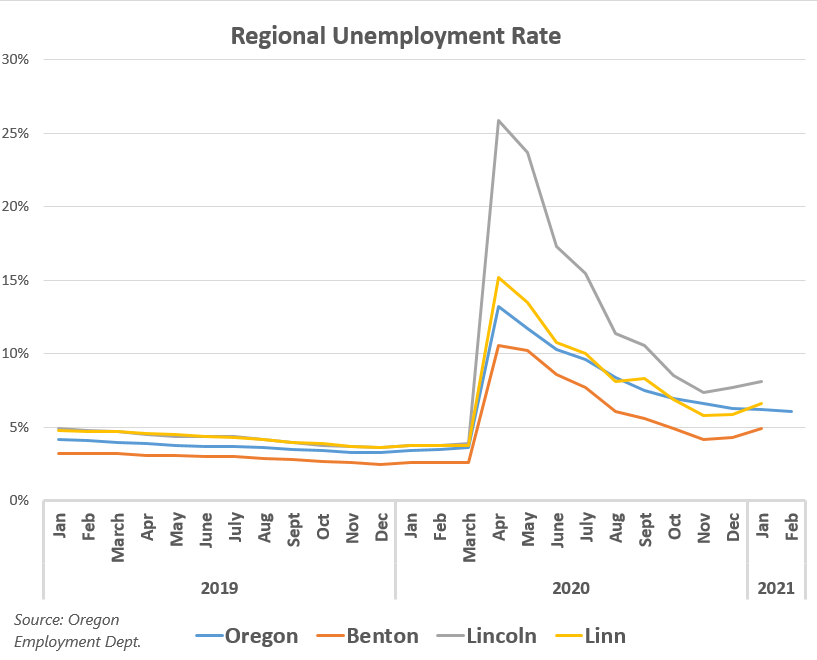 Regional Unemployment Rate