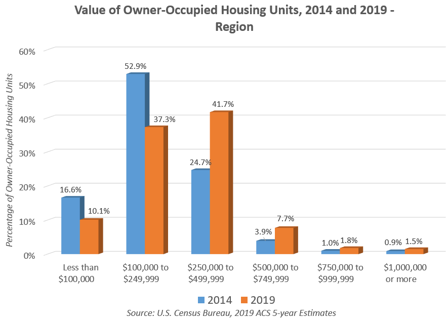 Value of Owner Occupied Housing Units in the Region