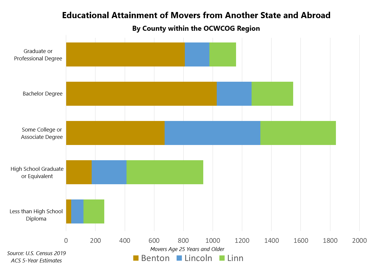Educational Attainment of Movers from Another State and Abroad (by county within the OCWCOG Region)