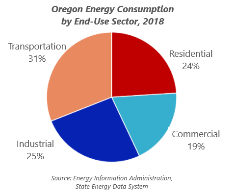Oregon Energy Consumption by End-Use Sector, 2018 showing Transportation consumes 31% of Oregon Energy
