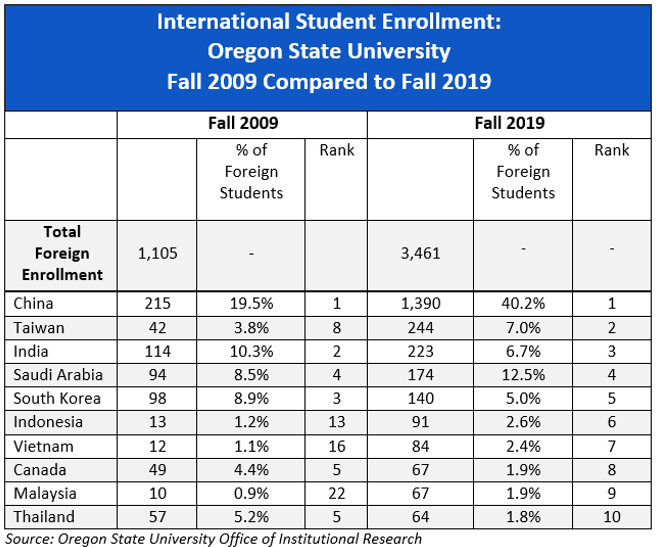 International Student Enrollment at Oregon State University, Fall 2007 to Fall 2017