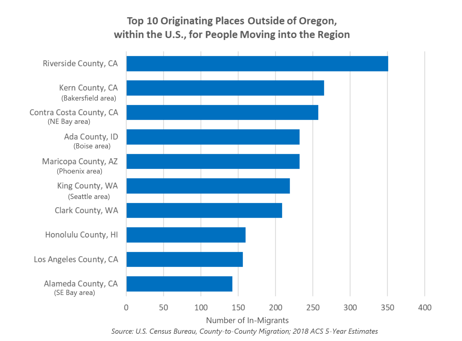 Top 10 Originating Places Outside Oregon for People Moving into the Region