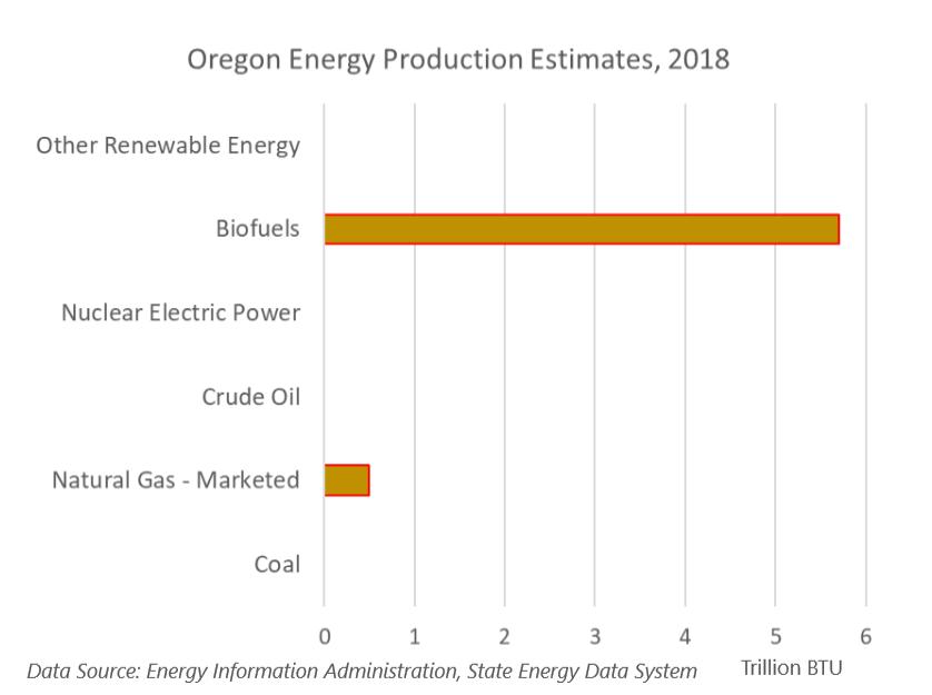 Oregon Energy Production Estimates, 2018 showing Biofuels at over 5 trillion BTU and natural gas at about half a trillion BTU