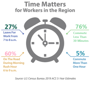 Time Matters for Workers in the Region