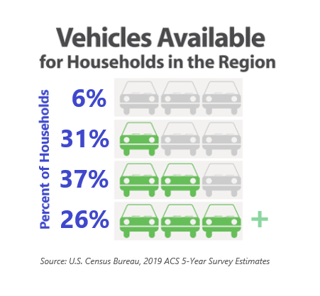 Vehicles Available for Households in the Region