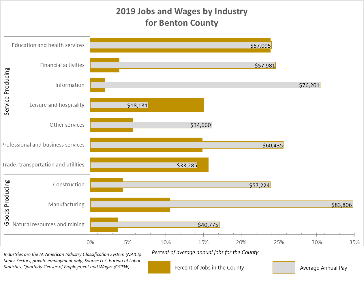 2019 Jobs and Wages by Industry for Benton County